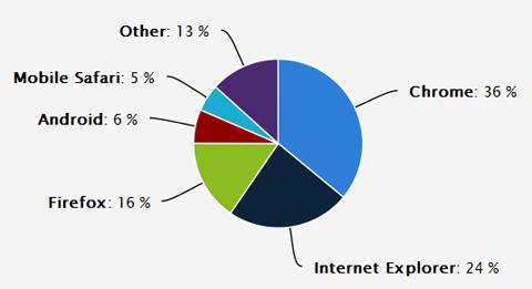 Navegadores más usados en junio 2014, generado por estadisticas de cubiro.com