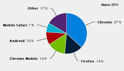 cubirocom navegadores mas usados marzo 2015