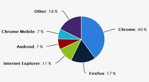 Navegadores más usados en agosto 2014, generado por estadisticas de cubiro.com