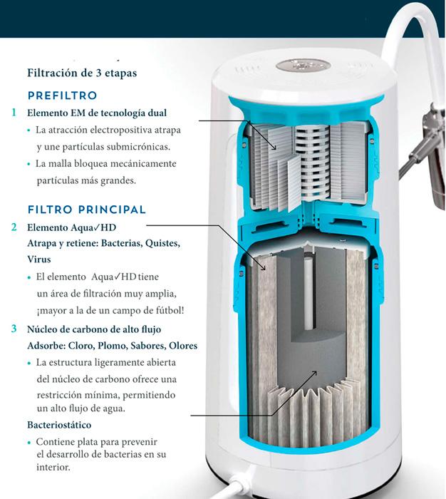 Como funciona el sistema de purificación Aqua Nano