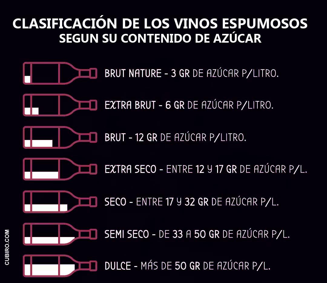 clasificacion de los vinos espumosos segun su nivel de azucar